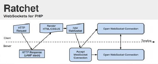 rathchet-php_websockets