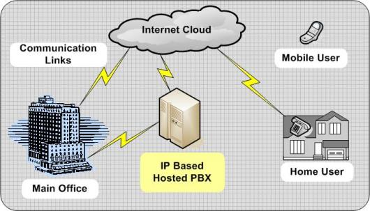 Hosted PBX - The Old Reliable System Gets a Modern Facelift