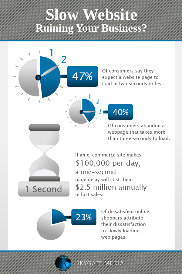 Slow Website Infographic