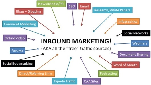 3 forms of inbound marketing that can help any business