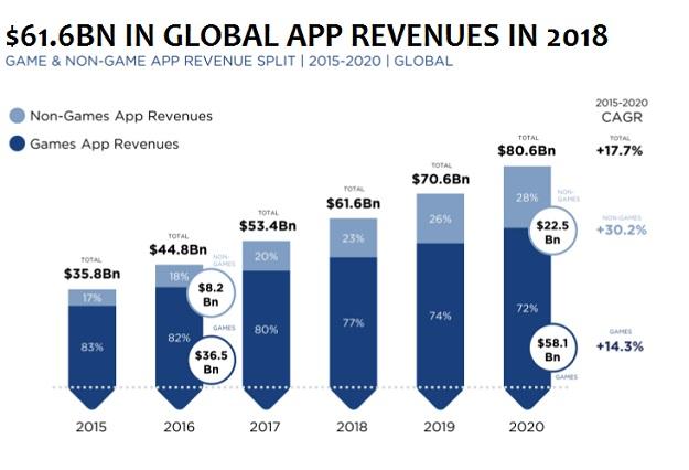 mobile app development stats
